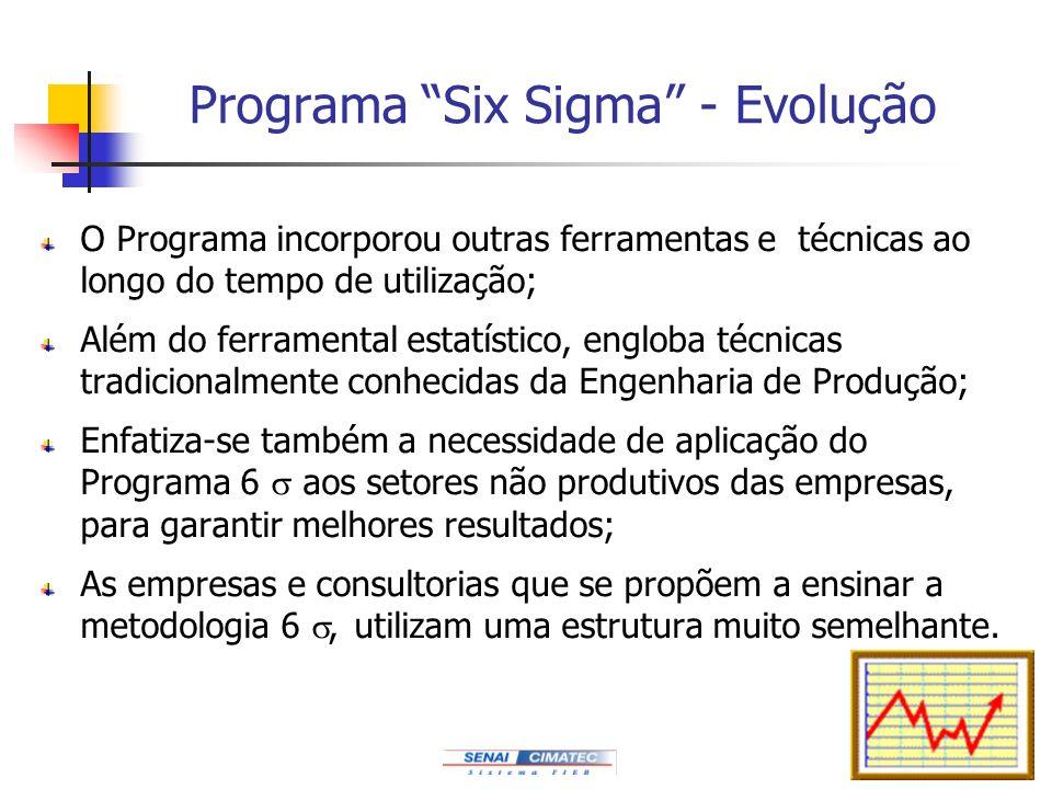 166 Programa Six Sigma - Evolução O Programa incorporou outras ferramentas e técnicas ao longo do tempo de utilização; Além do ferramental estatístico