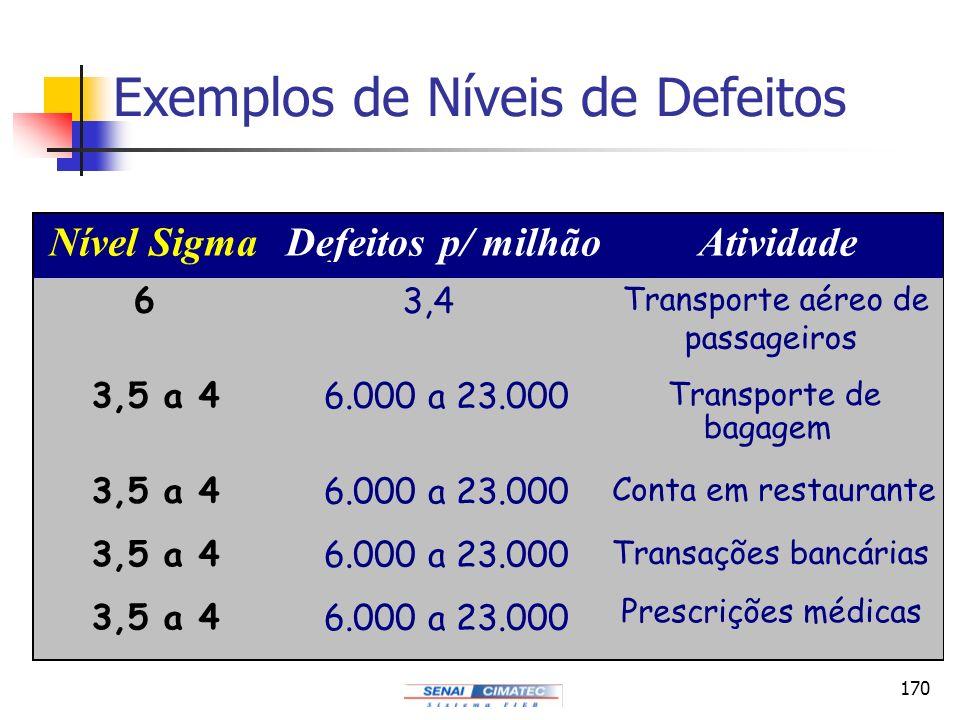 170 Exemplos de Níveis de Defeitos DefeitosAtividade 6 3,4 Transporte aéreo de passageiros 3,5 a 4 6.000 a 23.000 Transporte de bagagem 3,5 a 4 6.000