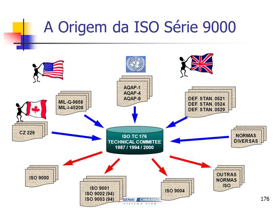 176 A Origem da ISO Série 9000 MIL-Q-9858 MIL-I-45208 ISO TC 176 TECHNICAL COMMITEE 1987 / 1994 / 2000 AQAP-1 AQAP-4 AQAP-9 DEF. STAN. 0521 DEF. STAN.