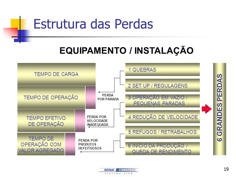 19 Estrutura das Perdas EQUIPAMENTO / INSTALAÇÃO TEMPO DE CARGA TEMPO DE OPERAÇÃO TEMPO EFETIVO DE OPERAÇÃO TEMPO DE OPERAÇÃO COM VALOR AGREGADO 1 QUE