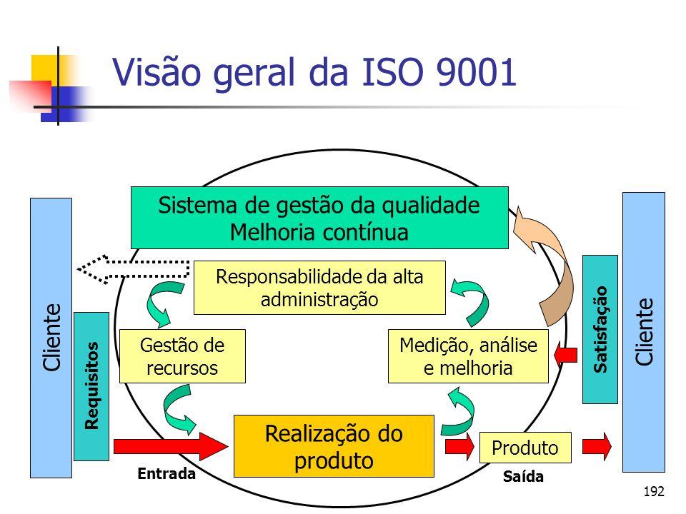 192 Visão geral da ISO 9001 Sistema de gestão da qualidade Melhoria contínua Responsabilidade da alta administração Gestão de recursos Medição, anális