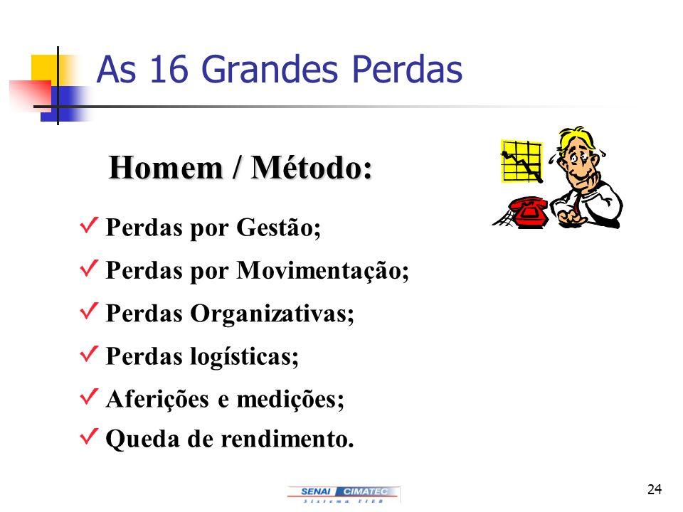 24 Homem / Método: Perdas por Gestão; Perdas por Movimentação; Perdas Organizativas; Perdas logísticas; Aferições e medições; Queda de rendimento. As