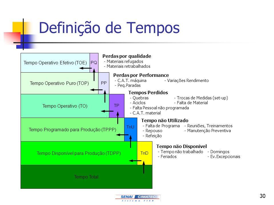 30 Definição de Tempos Tempo Operativo Efetivo (TOE) PQ Tempo Operativo Puro (TOP) PP Tempo Operativo (TO) TP Tempo Programado para Produção (TPPP) Tn