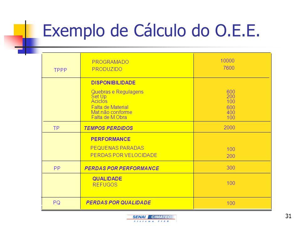 31 Exemplo de Cálculo do O.E.E. TPPP PROGRAMADO PRODUZIDO 600 200 100 600 400 100 2000 100 200 300 100 DISPONIBILIDADE Quebras e Regulagens Set Up Aci
