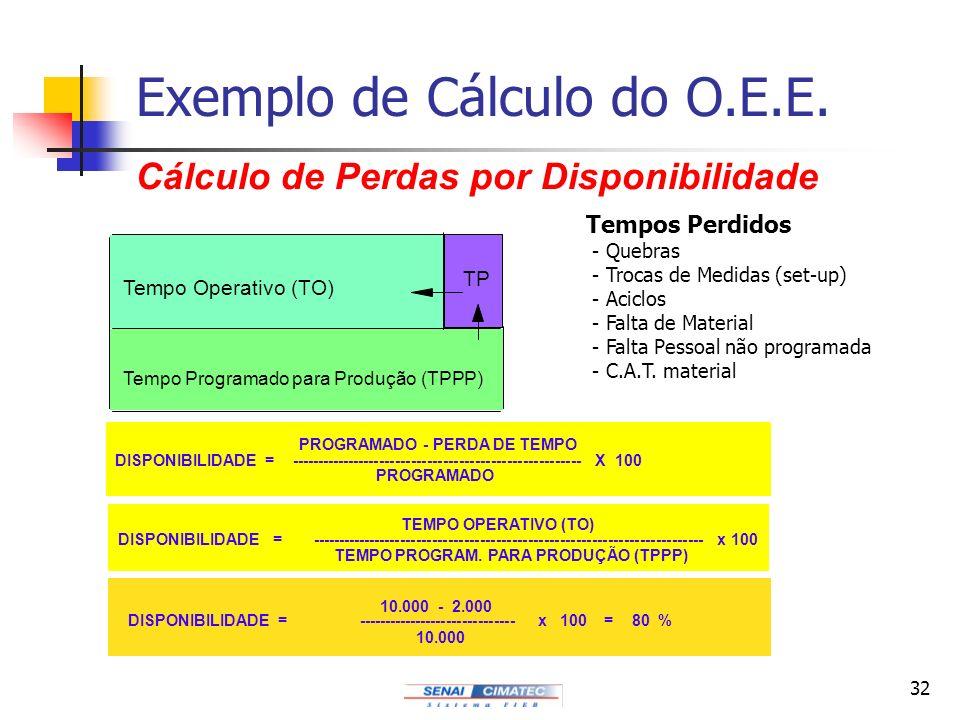 32 Exemplo de Cálculo do O.E.E. Cálculo de Perdas por Disponibilidade Tempo Programado para Produção (TPPP) Tempo Operativo (TO) TP PROGRAMADO - PERDA