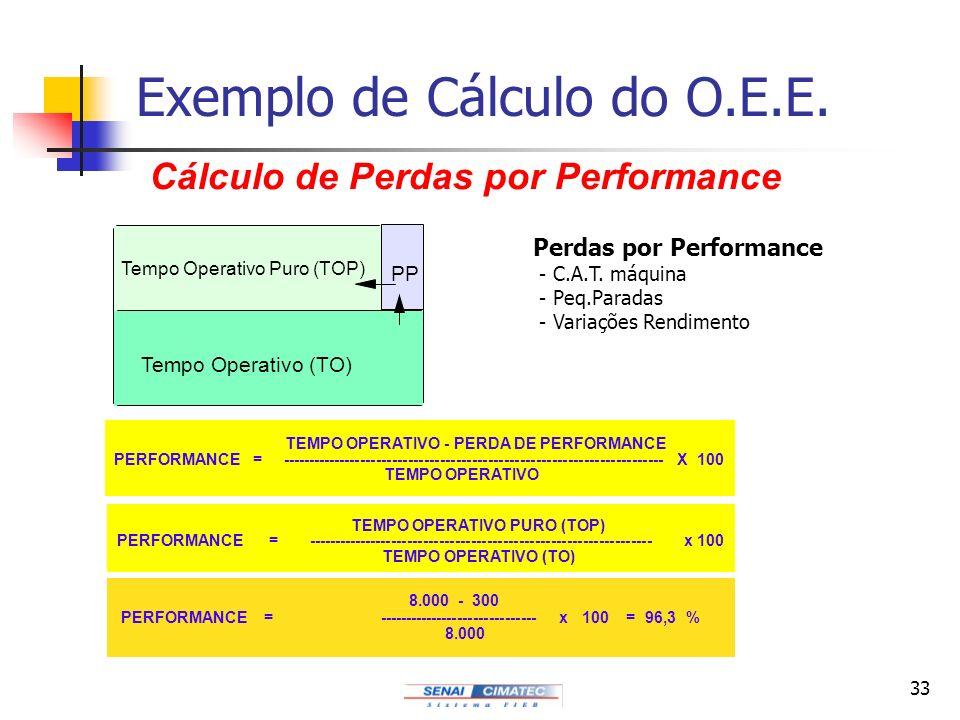 33 Exemplo de Cálculo do O.E.E. Cálculo de Perdas por Performance Tempo Operativo (TO) Tempo Operativo Puro (TOP) PP TEMPO OPERATIVO - PERDA DE PERFOR