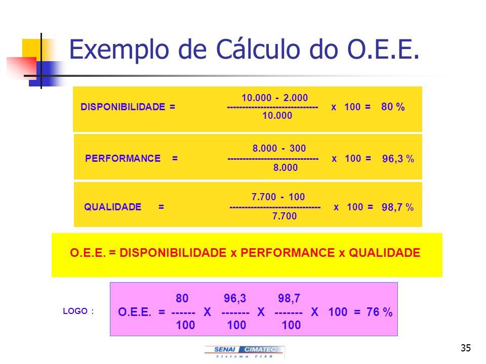 35 Exemplo de Cálculo do O.E.E. 10.000 - 2.000 DISPONIBILIDADE = ------------------------------ x 100 = 80 % 10.000 8.000 - 300 PERFORMANCE = --------