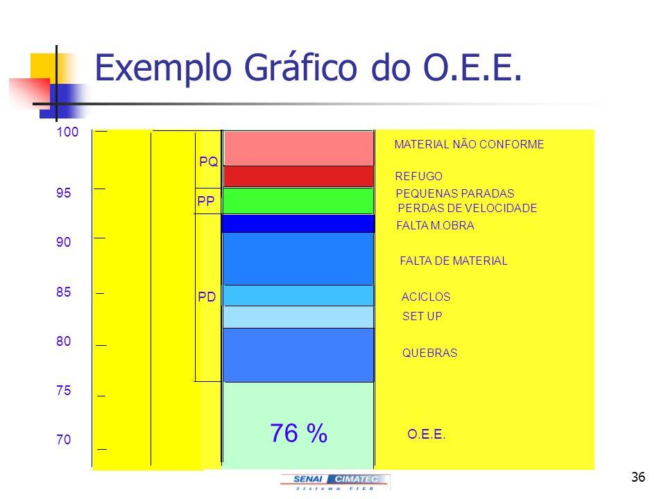 36 Exemplo Gráfico do O.E.E. 100 95 90 85 80 75 70 76 % O.E.E. PP PD MATERIAL NÃO CONFORME REFUGO PEQUENAS PARADAS PERDAS DE VELOCIDADE FALTA M.OBRA F