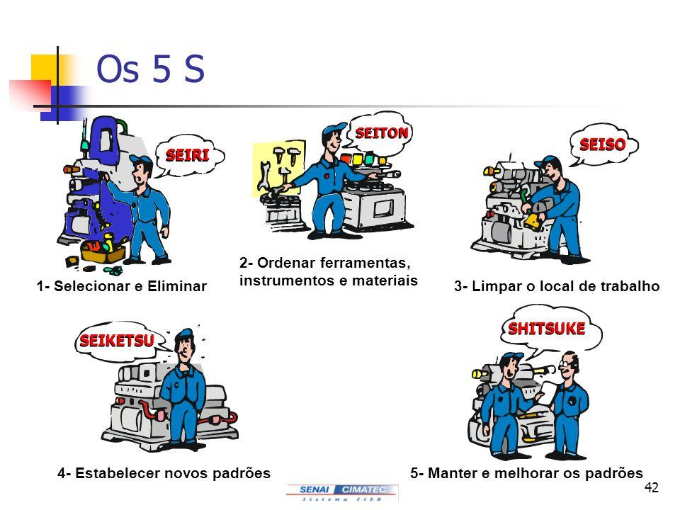 42 Os 5 S SEIRI 1- Selecionar e Eliminar SEITON 2- Ordenar ferramentas, instrumentos e materiais SEISO 3- Limpar o local de trabalho SEIKETSU 4- Estab