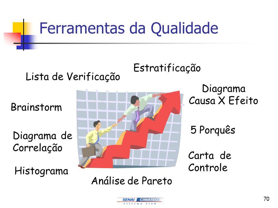 70 Ferramentas da Qualidade Brainstorm Diagrama de Correlação Estratificação Histograma 5 Porquês Diagrama Causa X Efeito Análise de Pareto Carta de C