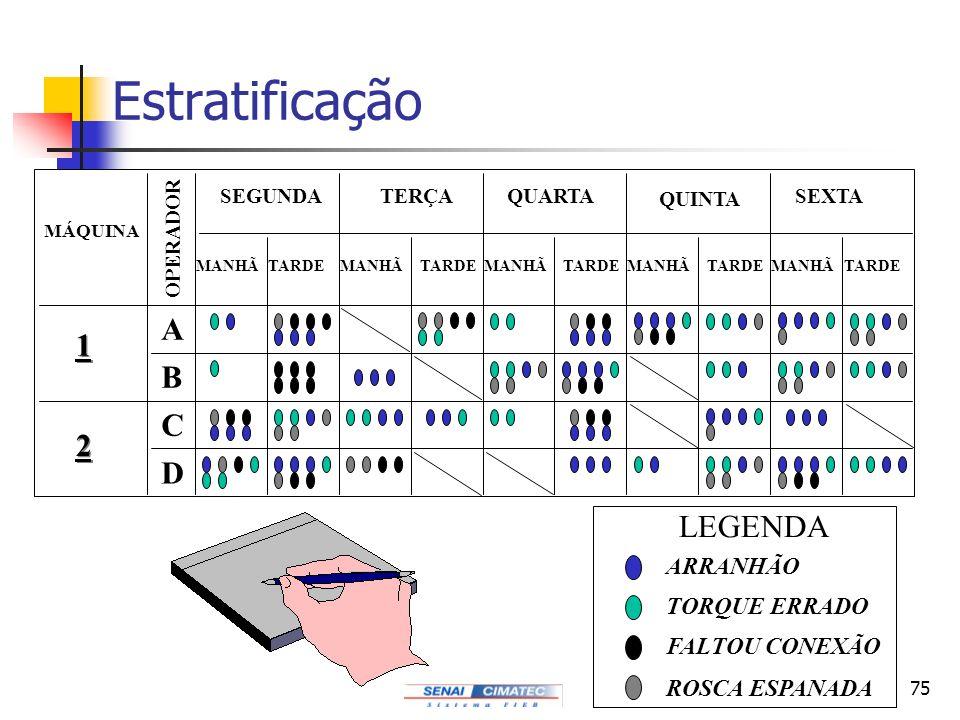 75 Estratificação MÁQUINA OPERADOR SEXTA QUINTA QUARTATERÇASEGUNDA MANHÃ TARDE A C D B 1 1 2 2 LEGENDA ARRANHÃO TORQUE ERRADO FALTOU CONEXÃO ROSCA ESP