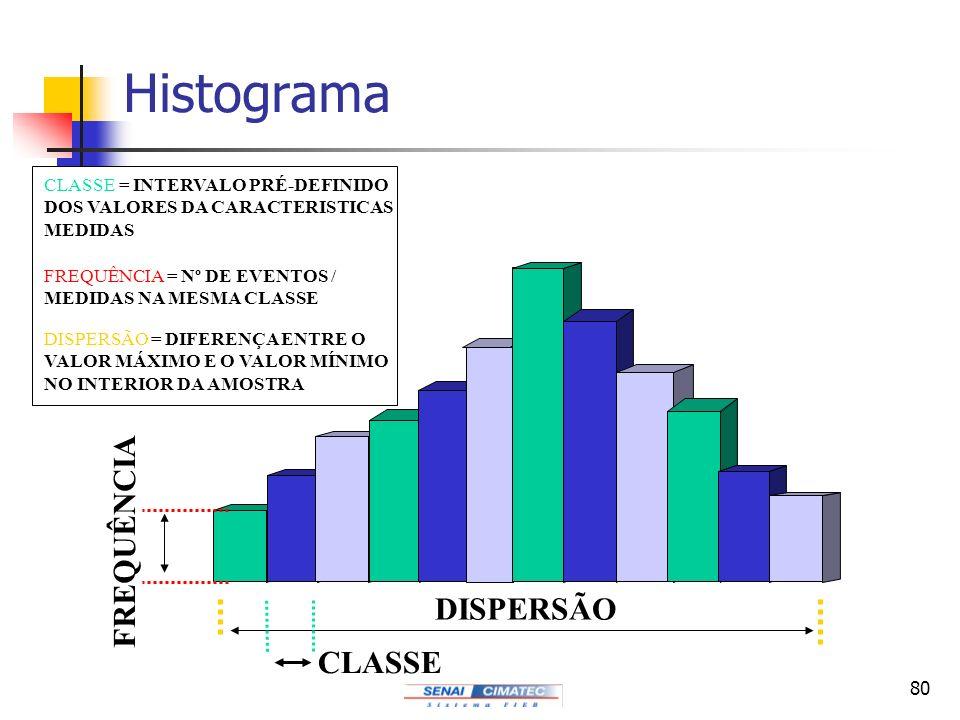 80 Histograma DISPERSÃO CLASSE FREQUÊNCIA CLASSE = INTERVALO PRÉ-DEFINIDO DOS VALORES DA CARACTERISTICAS MEDIDAS FREQUÊNCIA = Nº DE EVENTOS / MEDIDAS