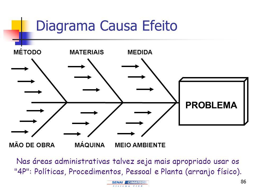 86 Diagrama Causa Efeito PROBLEMA MÉTODOMATERIAIS MÁQUINAMÃO DE OBRA MEDIDA MEIO AMBIENTE Nas áreas administrativas talvez seja mais apropriado usar o