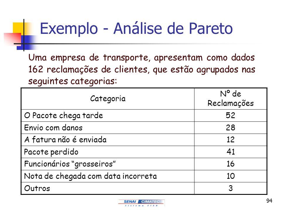 94 Exemplo - Análise de Pareto Uma empresa de transporte, apresentam como dados 162 reclamações de clientes, que estão agrupados nas seguintes categor