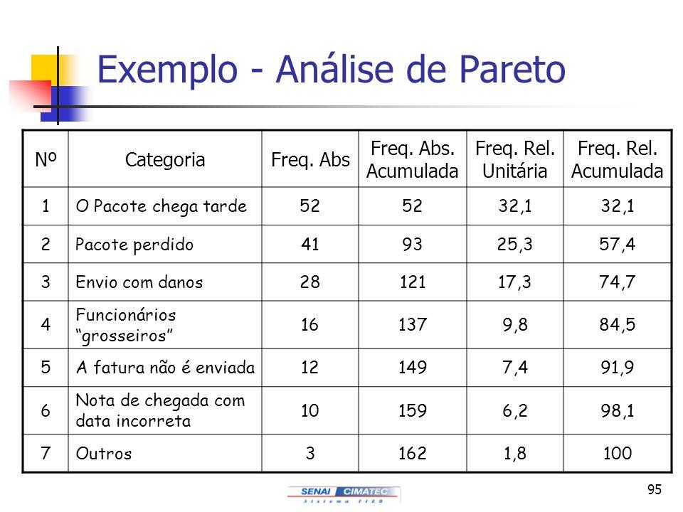 95 Exemplo - Análise de Pareto NºCategoriaFreq. Abs Freq. Abs. Acumulada Freq. Rel. Unitária Freq. Rel. Acumulada 1O Pacote chega tarde52 32,1 2Pacote