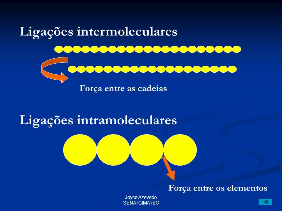 Joyce Azevedo SENAI CIMATEC Ligações intermoleculares Ligações intramoleculares Força entre as cadeias Força entre os elementos
