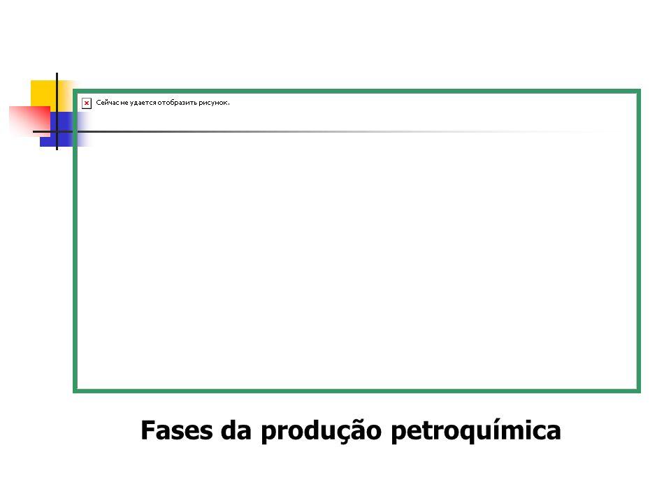 Fases da produção petroquímica