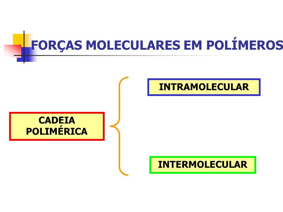FORÇAS MOLECULARES EM POLÍMEROS CADEIA POLIMÉRICA INTRAMOLECULAR INTERMOLECULAR