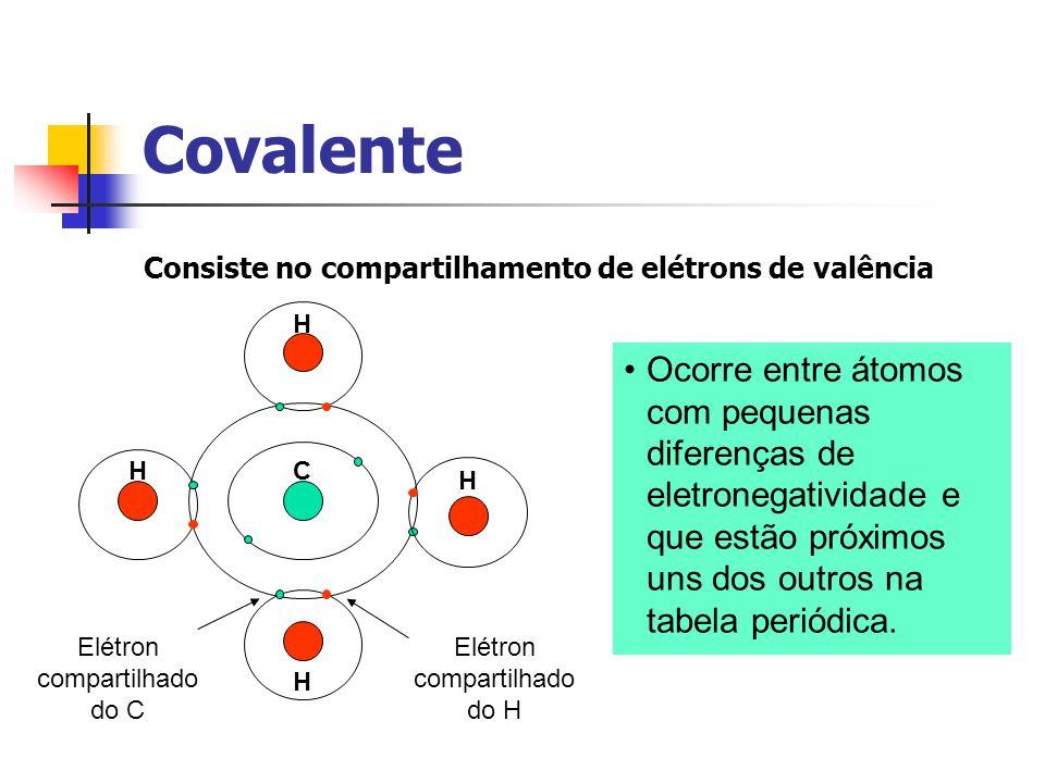 Covalente Consiste no compartilhamento de elétrons de valência C H H H H Elétron compartilhado do C Elétron compartilhado do H Ocorre entre átomos com