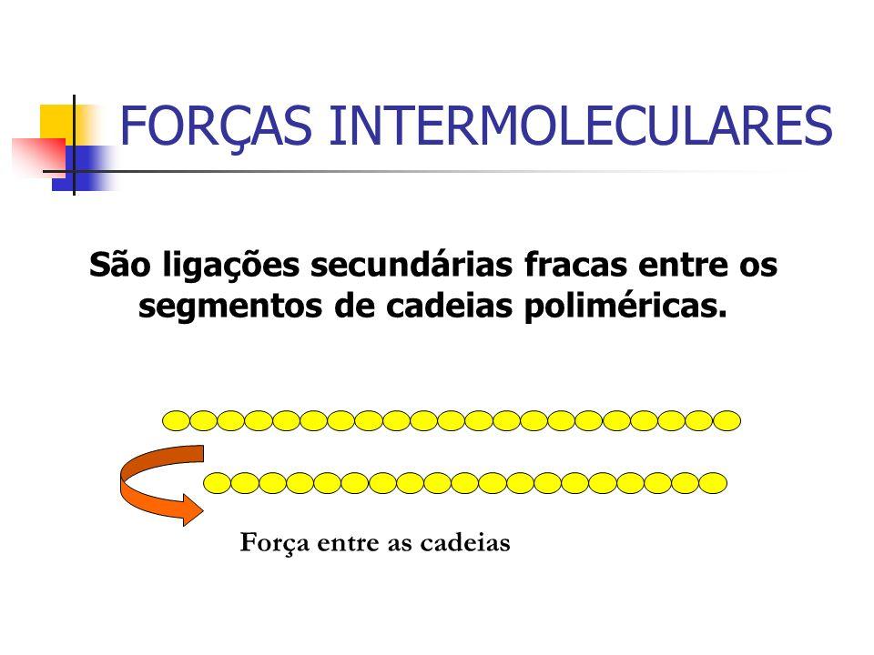 FORÇAS INTERMOLECULARES São ligações secundárias fracas entre os segmentos de cadeias poliméricas. Força entre as cadeias