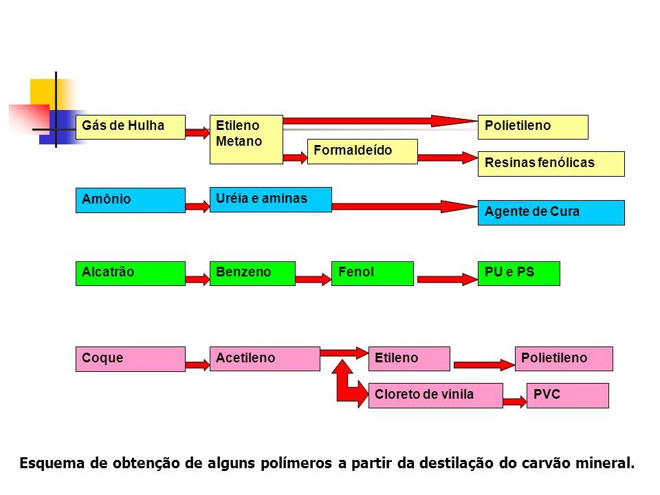 PolímeroSigla Polietileno PE Polipropileno PP Poliestireno PS Policloreto de vinila PVC Poli(metacrilato de metila) PMMA Poli(tereftalato de etileno) PET Abreviações de polímeros