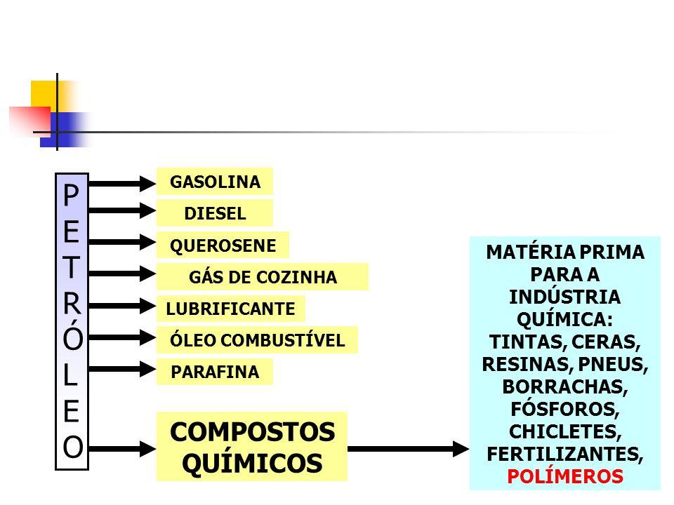 NAFTA A primeira etapa do refino do petróleo, que envolve quatro fases, produz através da destilação por pressão atmosférica, além dos combustíveis, a matéria-prima básica para toda a cadeia de produção das resinas plásticas Nafta, produto incolor extraído do petróleo e matéria-prima básica para a produção de plástico.
