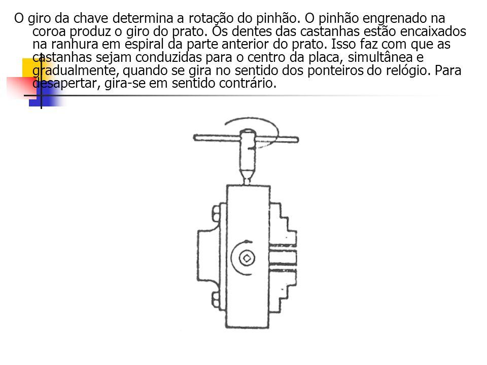 O giro da chave determina a rotação do pinhão. O pinhão engrenado na coroa produz o giro do prato. Os dentes das castanhas estão encaixados na ranhura
