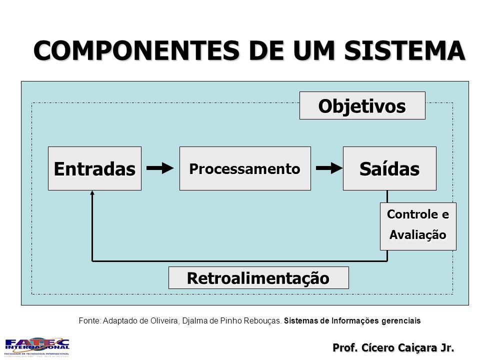 Prof. Cícero Caiçara Jr. COMPONENTES DE UM SISTEMA EntradasProcessamentoSaídas Retroalimentação Objetivos Controle e Avaliação Fonte: Adaptado de Oliv