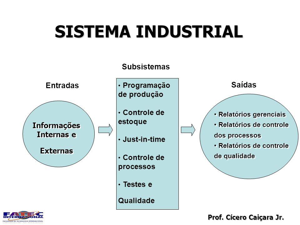 Prof. Cícero Caiçara Jr. SISTEMA INDUSTRIAL Programação de produção Controle de estoque Just-in-time Controle de processos Testes e Qualidade Programa