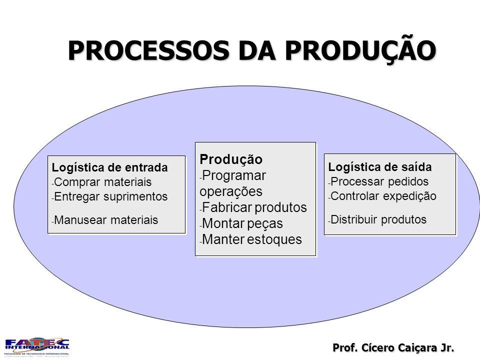 Prof. Cícero Caiçara Jr. PROCESSOS DA PRODUÇÃO Logística de entrada -Comprar materiais -Entregar suprimentos -Manusear materiais Logística de entrada
