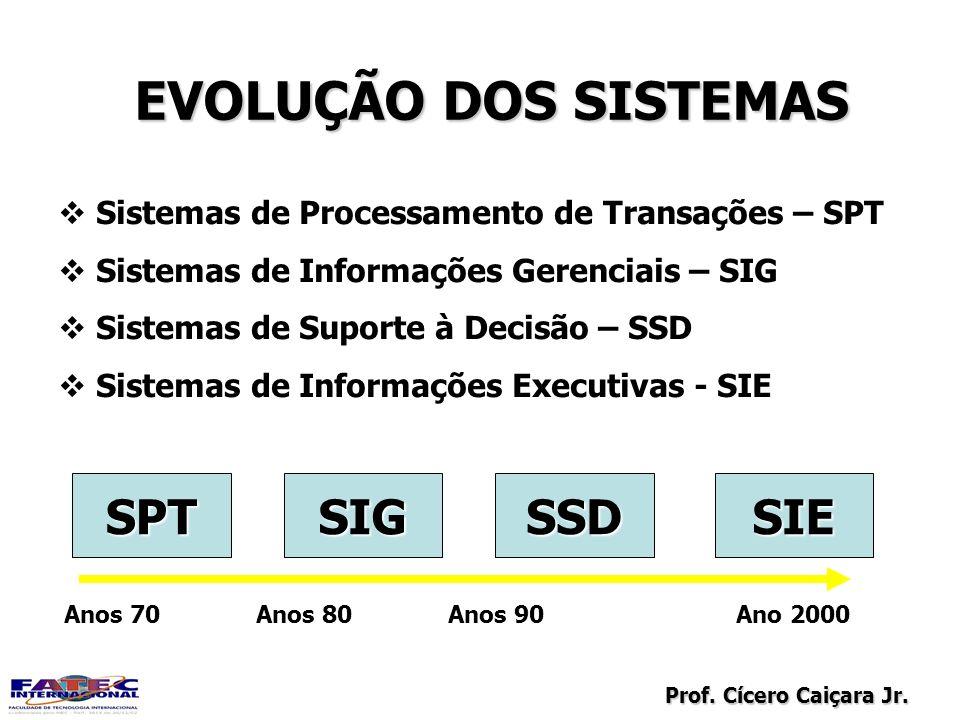 Prof. Cícero Caiçara Jr. EVOLUÇÃO DOS SISTEMAS Sistemas de Processamento de Transações – SPT Sistemas de Informações Gerenciais – SIG Sistemas de Supo
