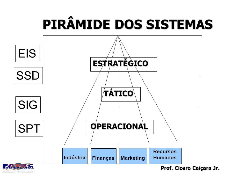 Prof. Cícero Caiçara Jr. PIRÂMIDE DOS SISTEMAS Indústria Finanças Marketing Recursos Humanos ESTRATÉGICO TÁTICO OPERACIONAL SPT SIG SSD EIS