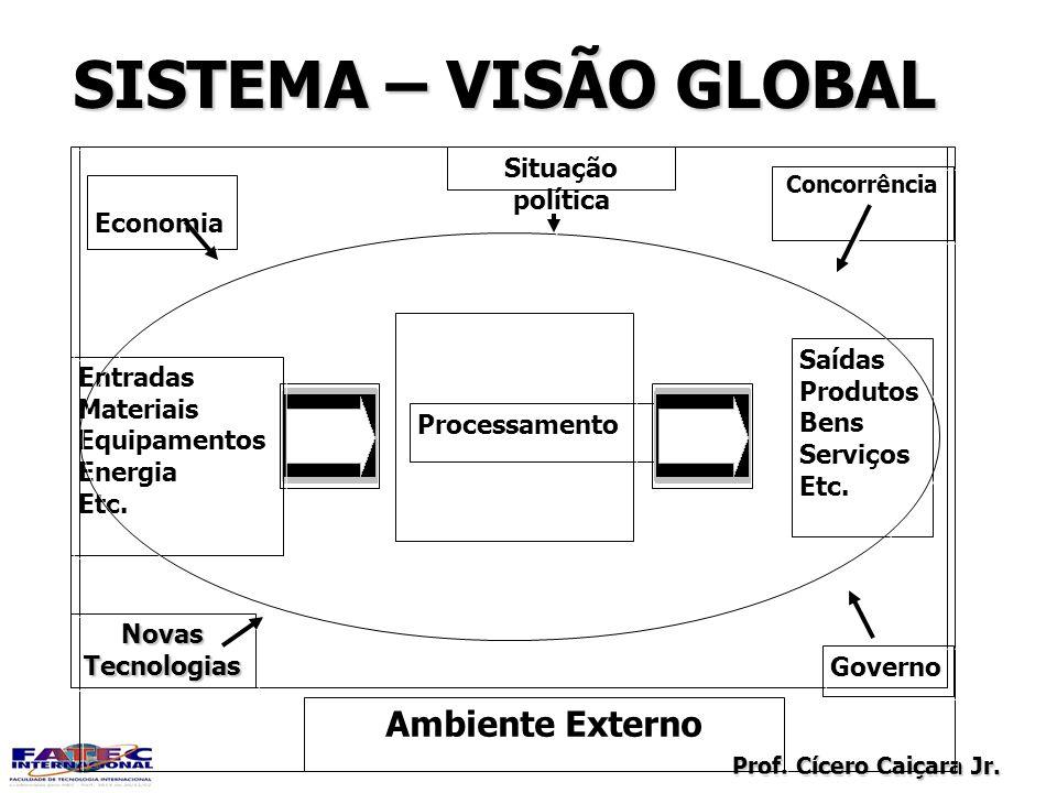 Prof. Cícero Caiçara Jr. SISTEMA – VISÃO GLOBAL Processamento Entradas Materiais Equipamentos Energia Etc. Entradas Materiais Equipamentos Energia Etc