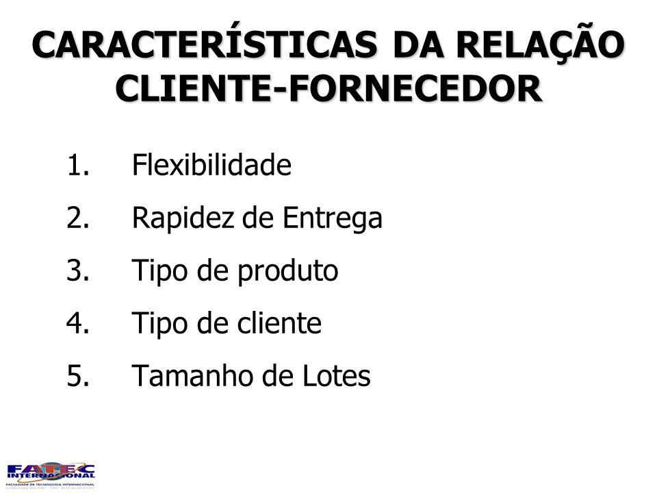 CARACTERÍSTICAS DA RELAÇÃO CLIENTE-FORNECEDOR CLIENTE-FORNECEDOR 1.Flexibilidade 2.Rapidez de Entrega 3.Tipo de produto 4.Tipo de cliente 5.Tamanho de