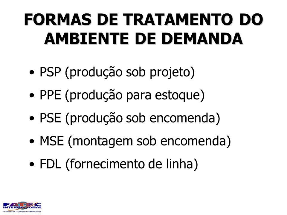 FORMAS DE TRATAMENTO DO AMBIENTE DE DEMANDA PSP (produção sob projeto) PPE (produção para estoque) PSE (produção sob encomenda) MSE (montagem sob enco