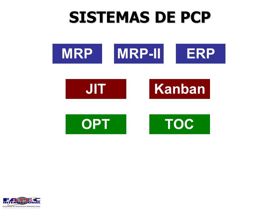 SISTEMAS DE PCP MRPMRP-IIERP KanbanJIT TOCOPT