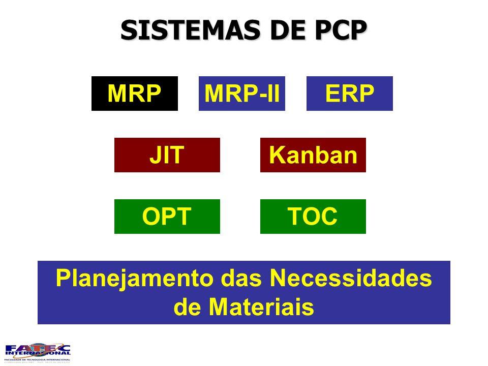 SISTEMAS DE PCP MRPMRP-IIERP KanbanJIT TOCOPT Planejamento das Necessidades de Materiais