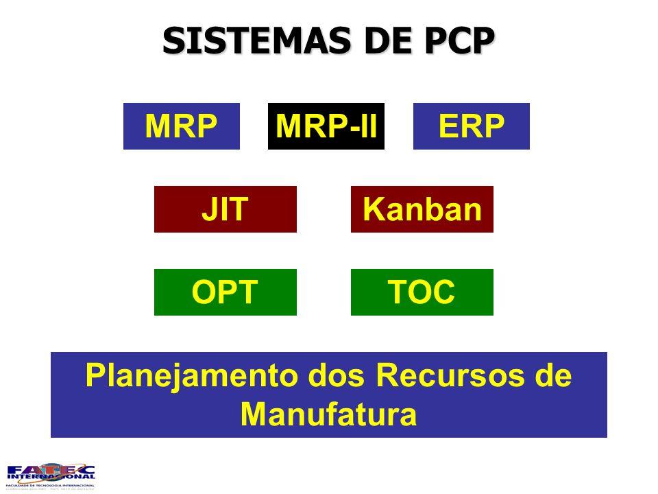 SISTEMAS DE PCP MRPMRP-IIERP KanbanJIT TOCOPT Planejamento dos Recursos de Manufatura