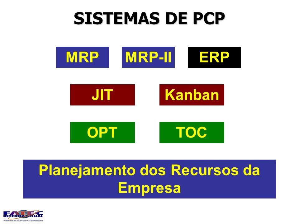 SISTEMAS DE PCP MRPMRP-IIERP KanbanJIT TOCOPT Planejamento dos Recursos da Empresa