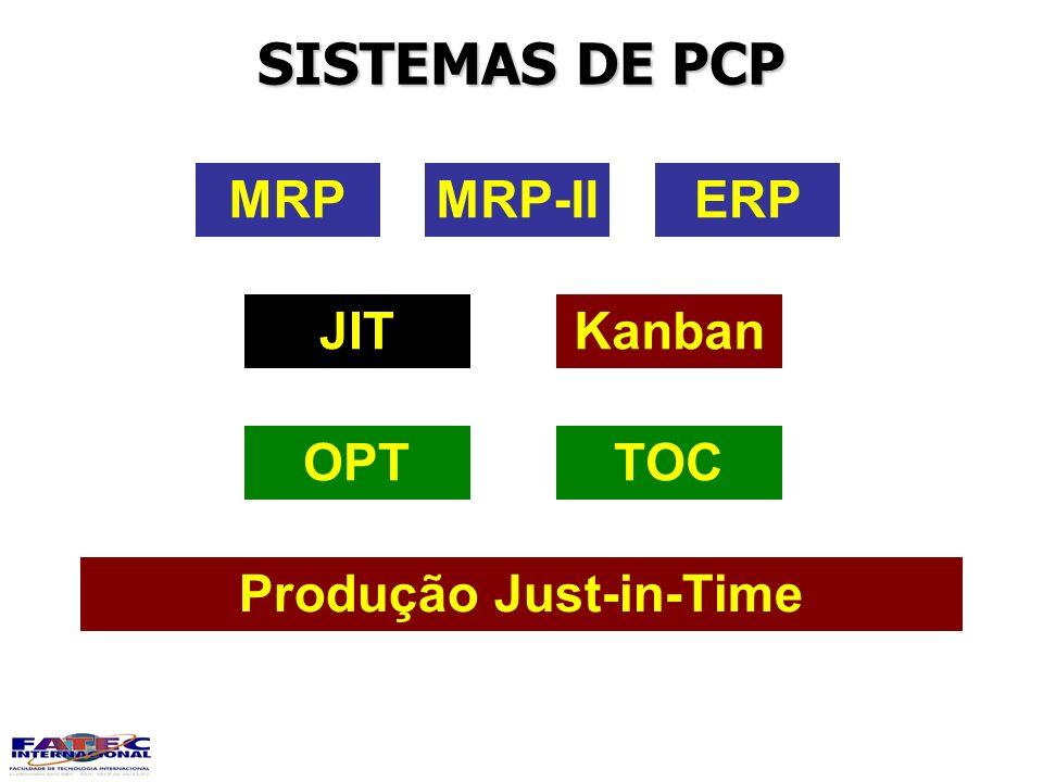 SISTEMAS DE PCP MRPMRP-IIERP KanbanJIT TOCOPT Produção Just-in-Time
