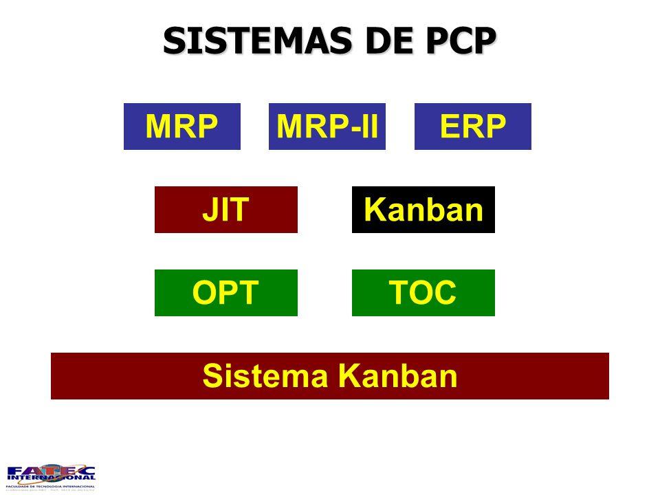 SISTEMAS DE PCP MRPMRP-IIERP KanbanJIT TOCOPT Sistema Kanban