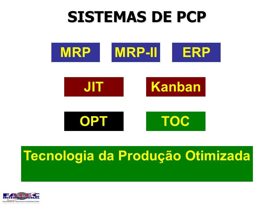 SISTEMAS DE PCP MRPMRP-IIERP KanbanJIT TOCOPT Tecnologia da Produção Otimizada