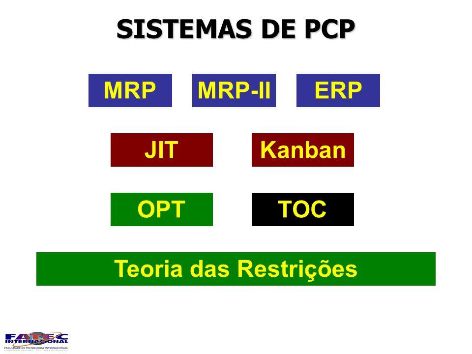 SISTEMAS DE PCP MRPMRP-IIERP KanbanJIT TOCOPT Teoria das Restrições