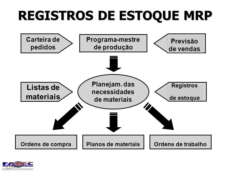 REGISTROS DE ESTOQUE MRP Planejam. das necessidades de materiais Listas de materiais Registros de estoque Programa-mestre de produção Planos de materi