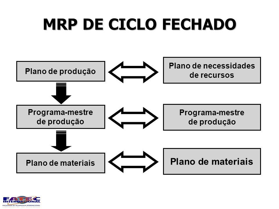 MRP DE CICLO FECHADO Plano de produção Programa-mestre de produção Plano de materiais Plano de necessidades de recursos Programa-mestre de produção Pl