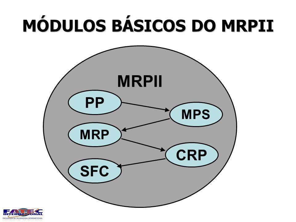 MÓDULOS BÁSICOS DO MRPII MRPII PP MPS MRP CRP SFC