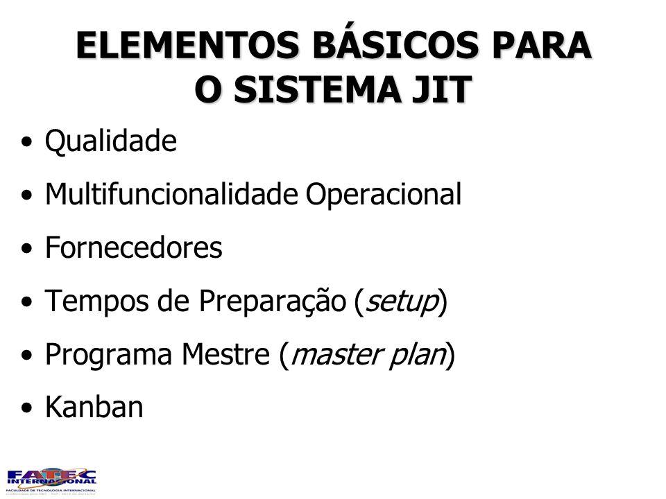 ELEMENTOS BÁSICOS PARA O SISTEMA JIT ELEMENTOS BÁSICOS PARA O SISTEMA JIT Qualidade Multifuncionalidade Operacional Fornecedores Tempos de Preparação
