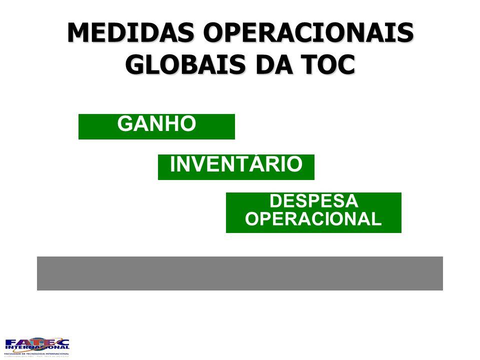 MEDIDAS OPERACIONAIS GLOBAIS DA TOC DESPESA OPERACIONAL INVENTÁRIO GANHO