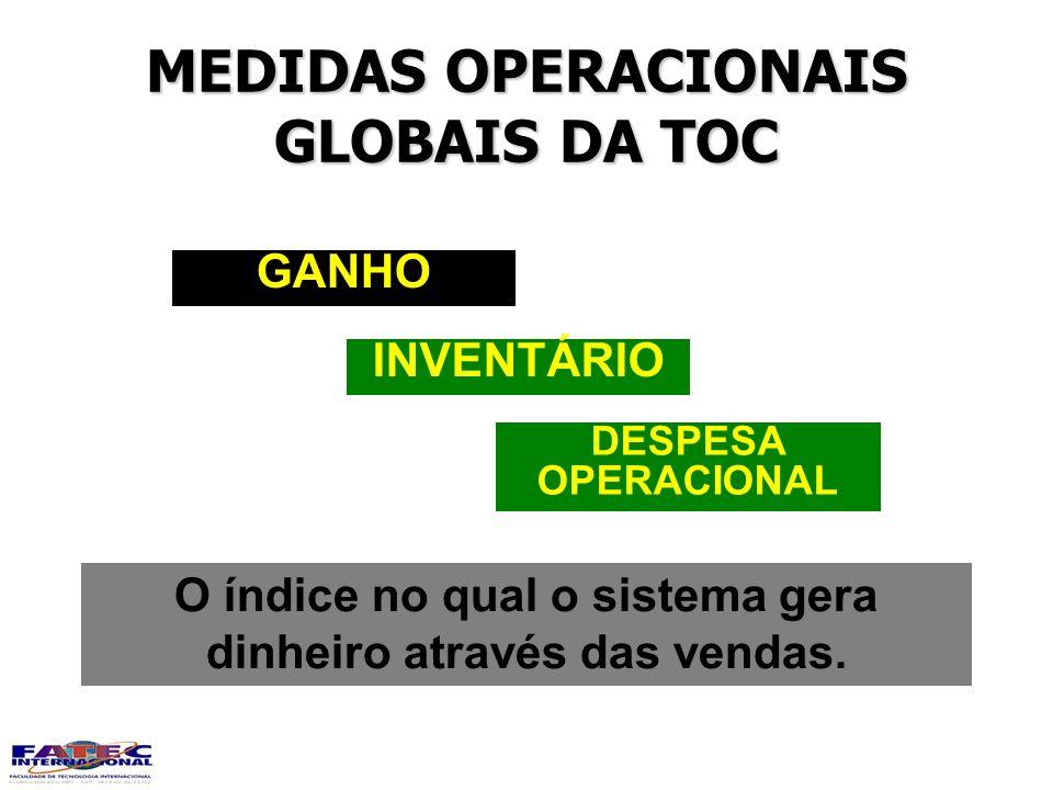 MEDIDAS OPERACIONAIS GLOBAIS DA TOC DESPESA OPERACIONAL INVENTÁRIO GANHO O índice no qual o sistema gera dinheiro através das vendas.