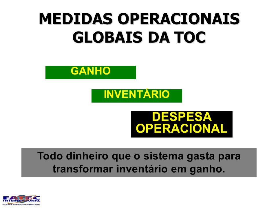 MEDIDAS OPERACIONAIS GLOBAIS DA TOC DESPESA OPERACIONAL INVENTÁRIO GANHO Todo dinheiro que o sistema gasta para transformar inventário em ganho.